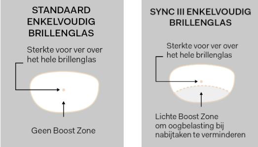 Sync III brillenglazen